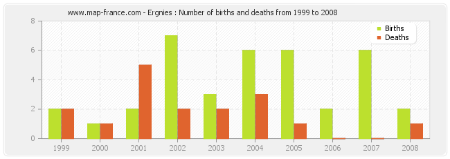 Ergnies : Number of births and deaths from 1999 to 2008