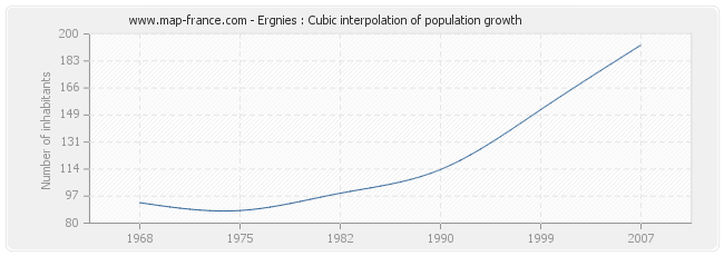 Ergnies : Cubic interpolation of population growth