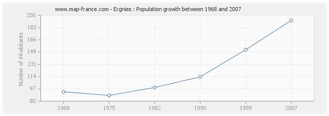 Population Ergnies
