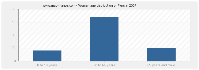 Women age distribution of Flers in 2007