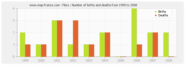 Flers : Number of births and deaths from 1999 to 2008