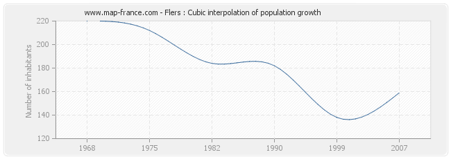 Flers : Cubic interpolation of population growth
