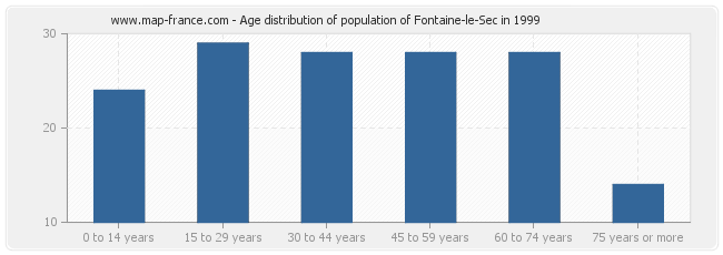 Age distribution of population of Fontaine-le-Sec in 1999