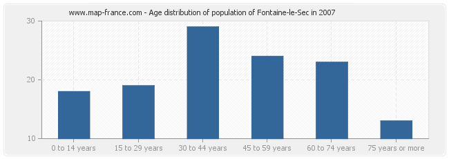 Age distribution of population of Fontaine-le-Sec in 2007