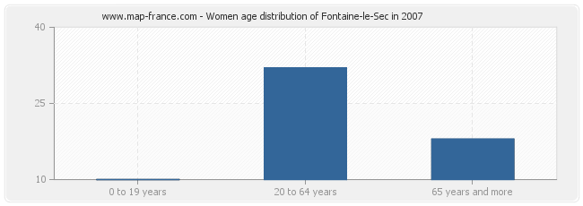 Women age distribution of Fontaine-le-Sec in 2007