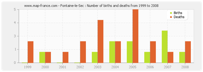 Fontaine-le-Sec : Number of births and deaths from 1999 to 2008