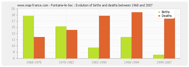 Fontaine-le-Sec : Evolution of births and deaths between 1968 and 2007