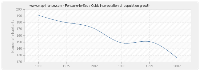 Fontaine-le-Sec : Cubic interpolation of population growth