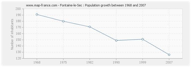 Population Fontaine-le-Sec
