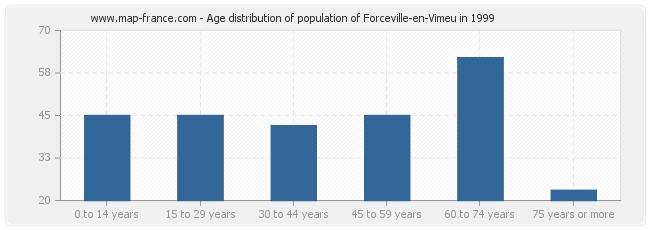 Age distribution of population of Forceville-en-Vimeu in 1999