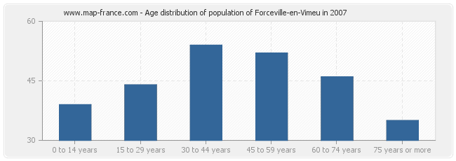 Age distribution of population of Forceville-en-Vimeu in 2007