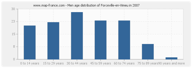 Men age distribution of Forceville-en-Vimeu in 2007