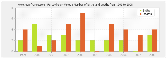 Forceville-en-Vimeu : Number of births and deaths from 1999 to 2008
