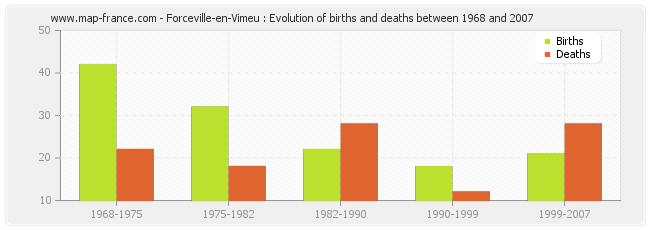 Forceville-en-Vimeu : Evolution of births and deaths between 1968 and 2007