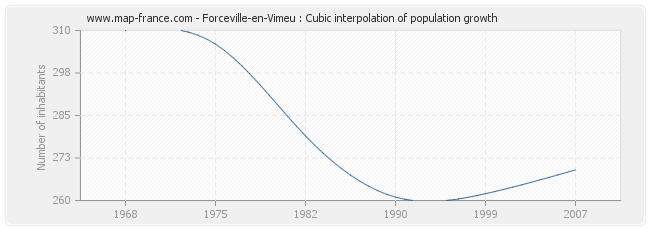 Forceville-en-Vimeu : Cubic interpolation of population growth