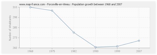 Population Forceville-en-Vimeu