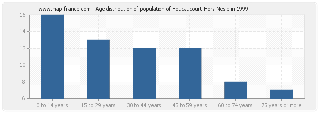 Age distribution of population of Foucaucourt-Hors-Nesle in 1999