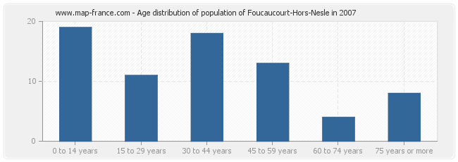 Age distribution of population of Foucaucourt-Hors-Nesle in 2007