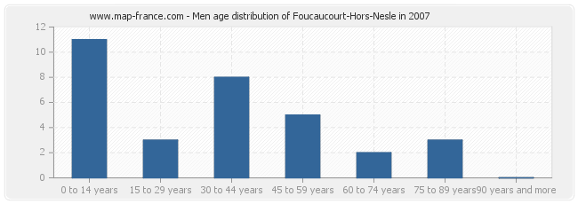 Men age distribution of Foucaucourt-Hors-Nesle in 2007