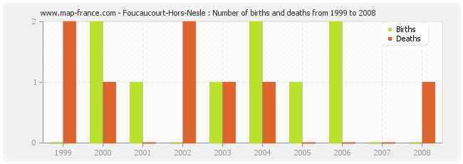Foucaucourt-Hors-Nesle : Number of births and deaths from 1999 to 2008