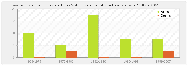 Foucaucourt-Hors-Nesle : Evolution of births and deaths between 1968 and 2007