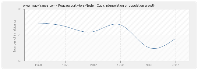 Foucaucourt-Hors-Nesle : Cubic interpolation of population growth
