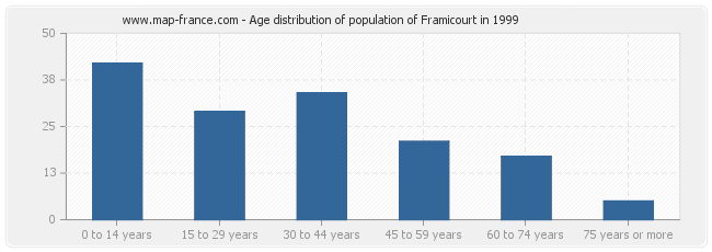 Age distribution of population of Framicourt in 1999
