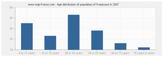 Age distribution of population of Framicourt in 2007