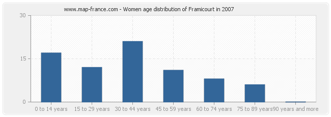 Women age distribution of Framicourt in 2007