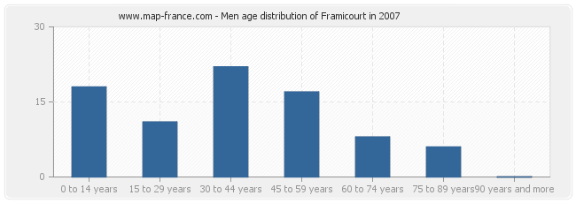 Men age distribution of Framicourt in 2007