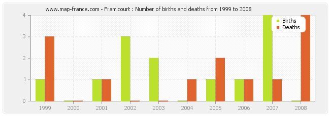 Framicourt : Number of births and deaths from 1999 to 2008