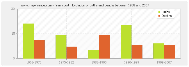 Framicourt : Evolution of births and deaths between 1968 and 2007