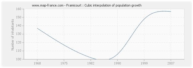 Framicourt : Cubic interpolation of population growth