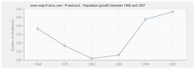 Population Framicourt