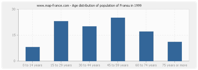Age distribution of population of Fransu in 1999