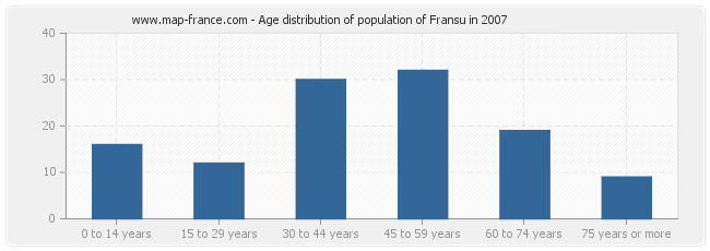 Age distribution of population of Fransu in 2007