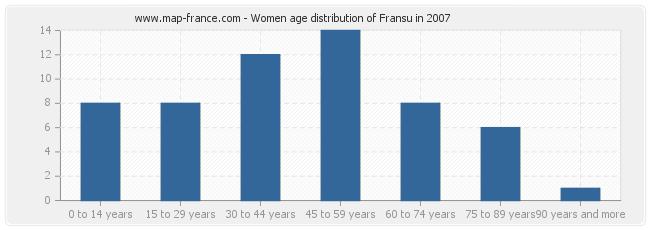 Women age distribution of Fransu in 2007