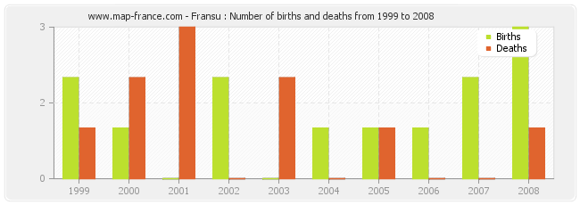 Fransu : Number of births and deaths from 1999 to 2008