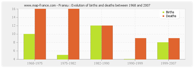 Fransu : Evolution of births and deaths between 1968 and 2007