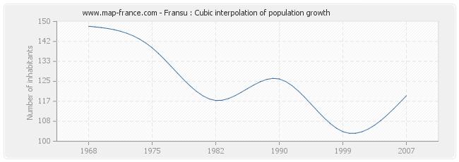 Fransu : Cubic interpolation of population growth