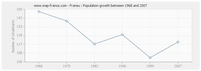Population Fransu