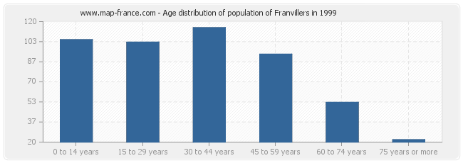 Age distribution of population of Franvillers in 1999