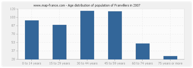 Age distribution of population of Franvillers in 2007