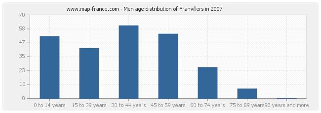 Men age distribution of Franvillers in 2007