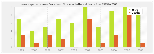 Franvillers : Number of births and deaths from 1999 to 2008