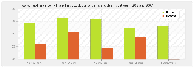 Franvillers : Evolution of births and deaths between 1968 and 2007