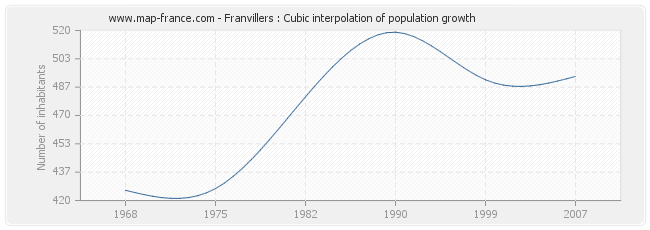 Franvillers : Cubic interpolation of population growth