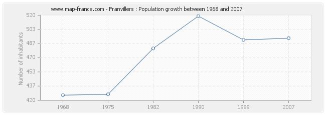 Population Franvillers
