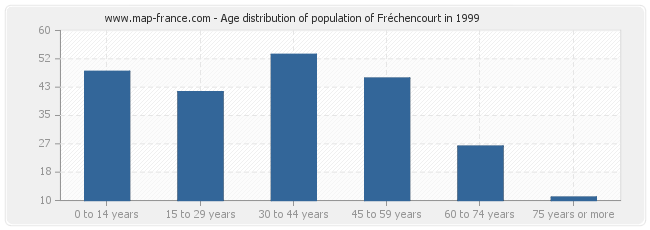 Age distribution of population of Fréchencourt in 1999