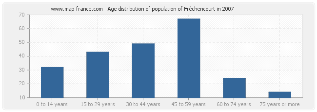 Age distribution of population of Fréchencourt in 2007